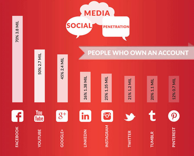 Source: Social Media in Singapore 2014 [Infographic] - Hashmeta