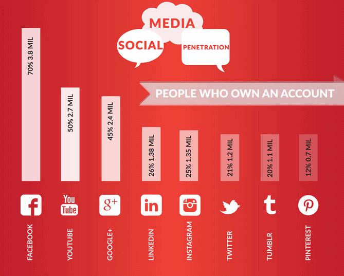 Source: Social Media in Singapore 2014 [Infographic] - Hashmeta