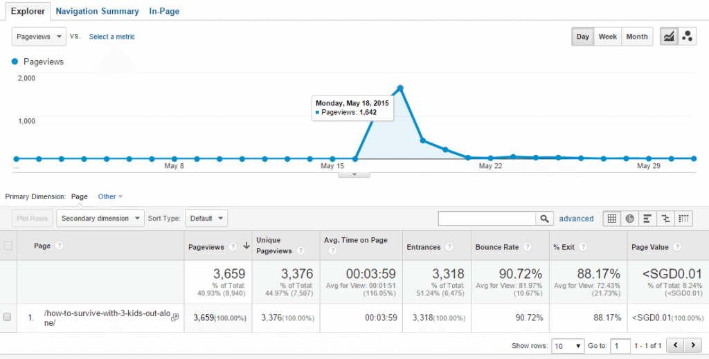 My blog post traffic in May 2015
