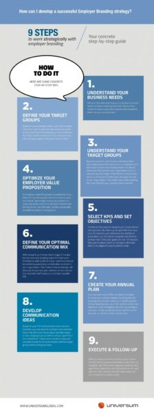 9-steps-to-work-strategically-with-employer-branding