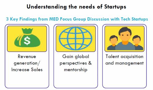Understanding the needs of Startups
