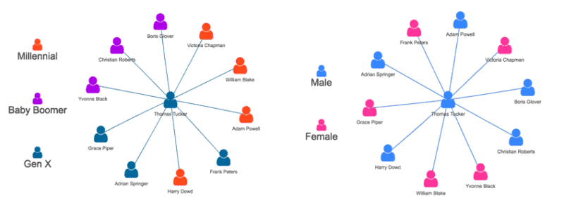 The Organisational Network Analysis revolution